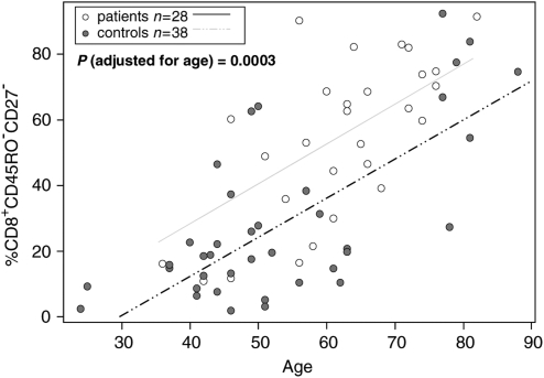 Correlations between age (in years) and the percentages of CD27-negative cells among CD8 + CD45RO − lymphocytes in the peripheral blood of patients and normal controls. The P -value for the significance of differences in the percentage of these lymphocytes between patients and controls has been calculated after adjustment for the age difference between these groups.