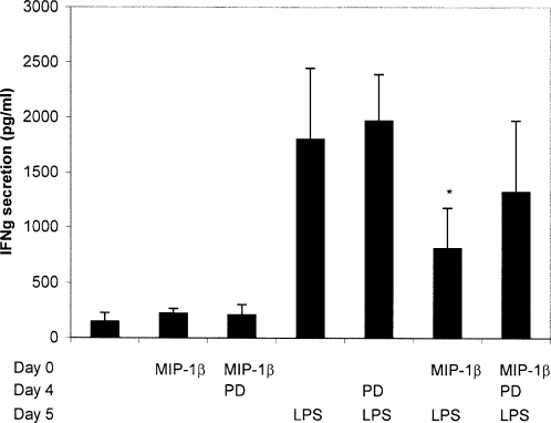 MIP-1β interfere with monocyte differentiation into DC. Monocytes isolated from an healthy individual were differentiated into DC in presence or not of 200 ng/ml MIP-1β. When indicated, monocytes were treated with the <t>MEK</t> inhibitor (PD) at day 4 and maturation was induced by LPS at day 5. Cells harvested at day 6, were cocultured for 5 days with allogeneic T cells at a ratio of 1/10 DC/T cell in triplicates. <t>IFNγ</t> was measured by CBA in supernatant of cocultures. Mean IFNγ secretion±SD of triplicate wells is shown. * The mean IFNγ secretion stimulated by Mo-DC treated with MIP-1β and LPS is significantly reduced compared to that of MoDC treated with LPS with p