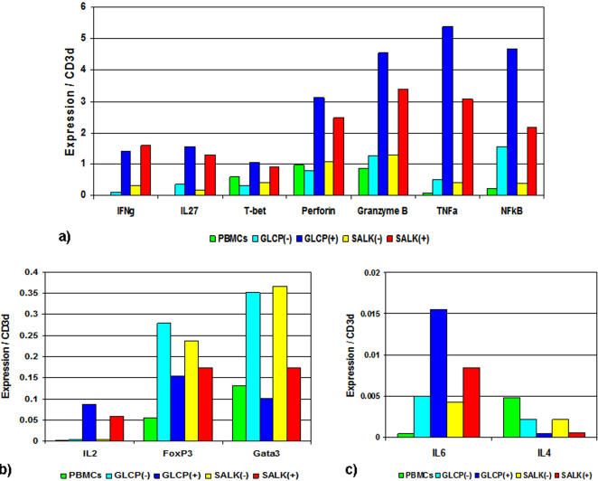 Expression of effector T-cell markers of B19V NS1-specific T-cells. The bars indicate marker expression (normalized to CD3d in non-selected PBMCs) compared with positively and negatively selected GLCP and SALK reactive T-cells enriched using the IFNγ secretion assay. The 3 panels show different target gene expression levels.