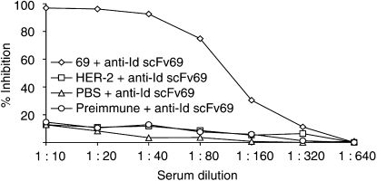 Analysis of the Ab3 anti-anti-Id scFv 69 response in sera of BALB/c mice (immunisation protocol 1) by inhibition of the binding of anti-Id scFv 69 (Ab2) on immobilised trastuzumab F(ab′) 2 fragments (Ab1) by inhibition ELISA. Serial dilutions of preimmune sera or sera from mice each of the three groups: primed with HER-2/neu ECD-Fc fusion protein or with PBS or with anti-Id scFv 69 were preincubated with soluble anti-Id scFv 69. This solution was subsequently incubated for 2 h on trastuzumab F(ab′) 2 fragments followed by the detection of bound scFv by <t>HRP-conjugated</t> M2 <t>anti-FLAG</t> mAb. The results obtained are expressed as percent inhibition at each serum dilution.