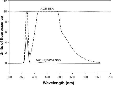 Fluorescence spectrum of AGE-BSA and nonglycated BSA. Both solutions were tested at 2 mg/mL of protein. The peak of fluorescence is not present in the nonglycated BSA. The interrupted line represents the saturation level of the fluorescence detection by the equipment employed.