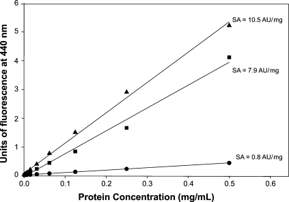 Evaluation of the specific activity (SA) of AGE-BSA. The increase of specific activity obtained by the purification process on Affi-Gel-Blue is observed. Bold circles represent the nonglycated BSA. Bold squares represent the unpurified AGE-BSA and bold triangles represent the purified AGE-BSA. Specific activity increased in approximately 33% by the purification process.