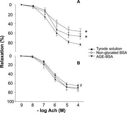 Effect of nonglycated BSA and AGE-BSA at 40 AU/mL (3.8 mg/mL) on endothelium-dependent vasorelaxation in aortic rings from control ( A ) and MS rats ( B ). Results are expressed as relaxation percentage from the initial precontraction level with NE 1 μM. * P