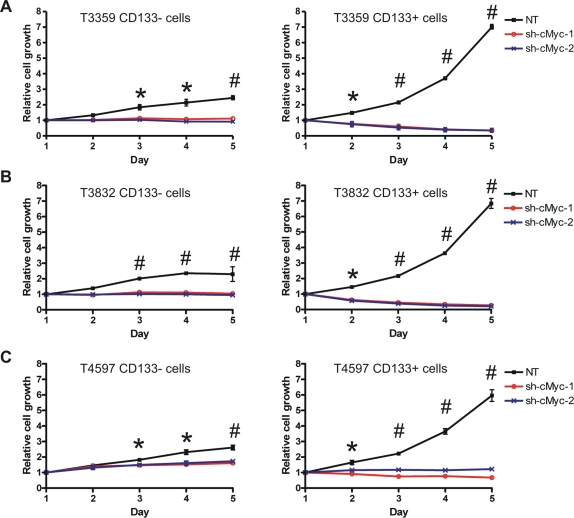 Depletion of c-Myc inhibits growth of glioma cancer stem cells. (A) T3359, (B) T3832, and (C) T4597 CD133− and CD133+ cells were isolated and infected as described. Cells were then plated in 96-well plates in triplicate at 5000 cells per well for CD133− cells or 1000 cells per well for CD133+ cells. Total viable cell numbers were then determined by the CellTiter-Glo Luminescent Cell Viability Assay (Promega) daily. *, p