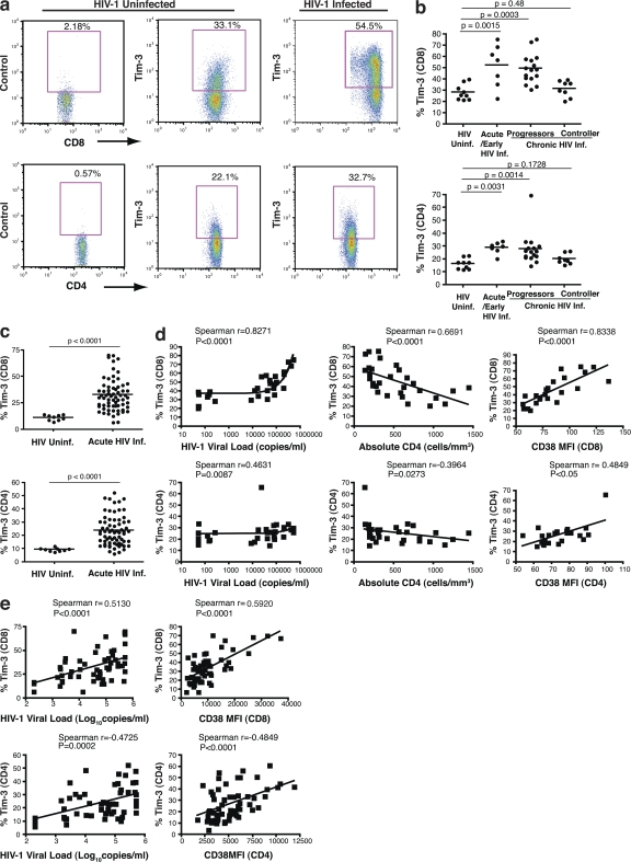 Tim-3 is up-regulated on T cells in HIV-1 infection, and its expression correlates with parameters of HIV-1 disease progression. (a) PBMCs from HIV-1–infected and uninfected subjects were stained with antibodies against CD4, CD8, CD3, and a biotinylated polyclonal goat anti–Tim-3 antibody, followed by a secondary streptavidin–APC conjugate. Plots show events gated on the CD3 + population, and subsequently on the CD8 + or CD4 + populations, from a representative HIV-1–uninfected subject and a chronically HIV-1–infected subject. Biotinylated normal goat serum was used as a negative control. (b) The percentages of Tim-3 + cells within CD8 + and CD4 + T cell populations are indicated for nine HIV-1–uninfected individuals and 31 individuals from the CIRC cohort separated into three groups: acute/early HIV-1 infected ( 7 ), HIV-1–infected chronic progressors ( 16 ), and HIV-1–infected viral controller ( 8 ), using polyclonal goat anti–Tim-3 antibody. (c) The percentages of Tim-3 + cells within CD8 + and CD4 + T cell populations are indicated for 60 treatment-naive HIV-1–infected individuals from the UCSF OPTIONS cohort of primary infection and 9 HIV-1–uninfected controls using PE-conjugated monoclonal anti–Tim-3 antibody. Subjects from the CIRC cohort were defined as follows: acute/early = infected with HIV-1