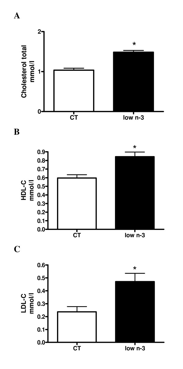 Cholesterol concentration . (A) Total cholesterol, (B) <t>HDL-C</t> and (C) LDL-C were measured in the plasma at the end of the experiment. Data are mean ± SEM. *: means significantly different from the CT group (P