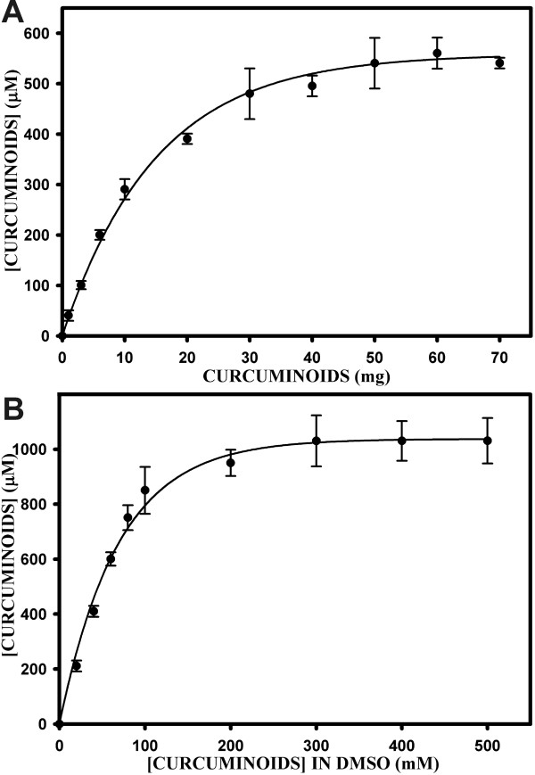 Solubility of curcuminoids in FCS . A) Total curcuminoid solubility (μM) in 1 ml of FCS as a function of adding increasing amounts (1–70 mg) of solid curcuminoids. B) Curcuminoid solubility (μM) in 1 ml of FCS as a function of adding 10 μl aliquots of DMSO-dissolved curcuminoids at concentrations ranging from 10 to 500 mM.