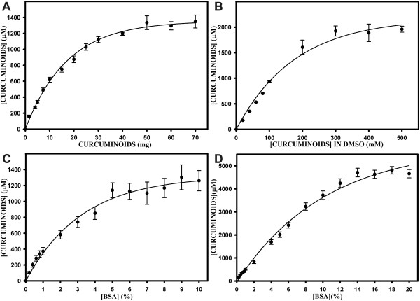 Solubility of curcuminoids in BSA solutions . A) Curcuminoid solubility (μM) in 1 ml of 5% BSA as a function of adding increasing amounts (1–70 mg) of solid curcumin. B) Curcuminoid solubility (μM) in 1 ml of 5% BSA as a function of adding 10 μl aliquots of DMSO-dissolved curcuminoids at concentrations ranging from 10 to 500 mM. C) Curcuminoid solubility (μM) as a function of adding 30 mg solid curcuminoids to 1 ml of BSA solutions ranging in concentrations from 0.2 to 10%. D) Curcuminoid solubility (μM) as a function of adding 10 μl aliquots 500 mM DMSO-solubilized curcuminoids to 1 ml of BSA solutions ranging in concentrations from 0.2 to 20%.
