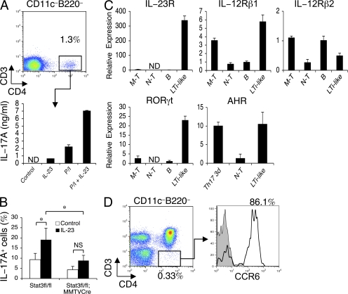 Isolated CD4 + CD3 − CD11c − B220 − LTi-like cells produce IL-17 and constitutively express IL-23R, RORγt, AHR, and CCR6. (A) Isolated CD4 + CD3 − CD11c − B220 − LTi-like subsets from Rag2 −/− splenocytes (top) were cultured in the absence (Control) or presence of IL-23 (or with PMA/Iono) for 24 h, and IL-17A in culture supernatants was measured by ELISA (bottom). Data are means ± SD from duplicate cultures and are representative of two independent experiments. (B) Stat3 fl/fl or Stat3 fl/fl ; MMTV-Cre splenocytes were cultured in the absence (Control) or presence of IL-23 for 24 h. The proportion of IL-17A–producing LTi-like cells was evaluated by intracellular staining. Data are means ± SD from duplicate cultures and are representative of four independent experiments ( n = 8). *, P