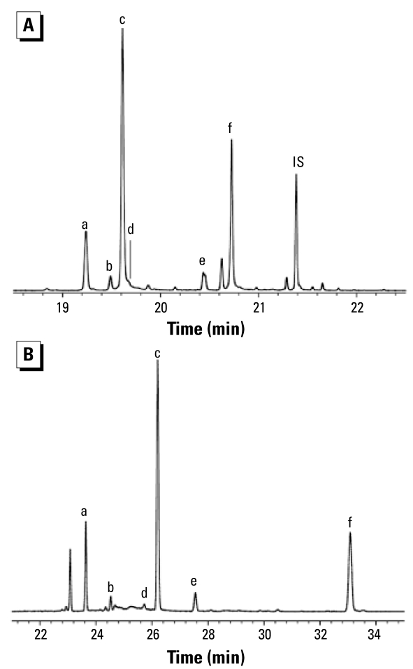 GC/MS (ECNI) chromatogram of methylated HO-PBDEs in a blood sample from the United States using ( A ) a nonpolar column (Rxi-5; 15 m) and ( B ) a polar column (SP-2331; 30 m). The identified target compounds were as follows: a, 6-HO-BDE-47; b, 3-HO-BDE-47; c, 5-HO-BDE-47; d, 4′-HO-BDE-49; e, 6′-HO-BDE-99; and f, 5′-HO-BDE-99. IS, internal standard (BDE-166). The bromophenols and 4-HO- 13 C 12 <t>-PCB-187</t> are not shown.
