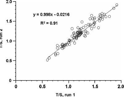Reproducibility of relative T/S ratios in independent runs of the MMQPCR assay. The same 95 DNA samples assayed in Figure 5 were assayed again the next day, taking care that the specific MyiQ PCR machine and reaction well positions occupied by each DNA sample were different from the previous day. The linear regression equation and correlation coefficient were determined using Microsoft Excel.