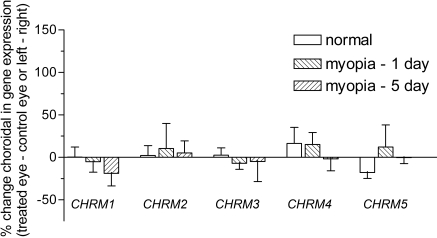 Regulation of choroidal muscarinic receptor subtype gene expression during myopia development. The regulation of the five mAChR s was assessed in the tree shrew choroid using real-time <t>PCR</t> and the DNA-binding dye, <t>SYBR</t> green I. Data was calculated relative to the housekeeping gene, HPRT , and expressed relative to the contralateral control eye (for myopic groups) or left/right eyes (for normal groups). Data are shown as the mean percentage change±SEM (n=5 for 1 and 5 day CHRM2 gene data, all other data n=6).