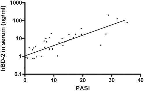 Correlation between serum hBD-2 protein and PASI score. Serum hBD-2 protein levels of 38 psoriasis patients of varying disease severity were plotted against their PASI score. A significant linear correlation was found. Pearson's R = 0.82, p