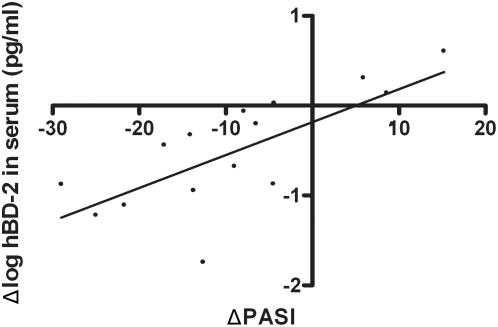 Correlation between the change in serum hBD-2 concentration and change in clinical score. Serum hBD-2 protein levels of 15 patients for which PASI scores and serum was available on two different occasions over a 6–18 week interval, were plotted against the change in PASI score (ΔPASI). A significant linear correlation was found. Pearson R = 0.74, p