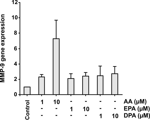 Effect of polyunsaturated fatty acids on MMP-9 mRNA expression . MonoMac 6 cells (4 × 10 6 cells/5 ml X-Vivo 15 on <t>Nunclon</t> 60 mm dishes) were treated with 1 or 10 μM arachidonic acid (AA), eicosapentaenoic acid (EPA) or docosapentaenoic acid (DPA) for 24 h. Then the cells were pelleted by centrifugation (400 × G, +4°C) and washed with ice-cold <t>PBS.</t> Total cellular RNA was isolated, reverse transcribed and the resulting cDNA was amplified as described in the methods. The MMP-9 expression was demonstrated by real-time PCR. Results represent the means ± SEM of four independent experiments. Only 10 μM AA increased the expression of MMP-9 mRNA statistically significantly.