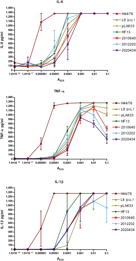 Comparison between wild-type strains and lpxL1 mutants in pro-inflammatory cytokine induction in PBMCs. PBMCs from three different donors were stimulated with titrations of the indicated strains and IL-6, TNF-α, and IL-1β were quantified in the supernatant 18 h after stimulation. H44/76 is a wild-type strain, L8 lpxL1 is a constructed lpxL1 mutant, pLAK33 is an LPS-deficient mutant, and all other strains are spontaneous lpxL1 mutants. Results of one representative experiment of two independent experiments are shown. Error bars indicate S.E.M. of triplicates.