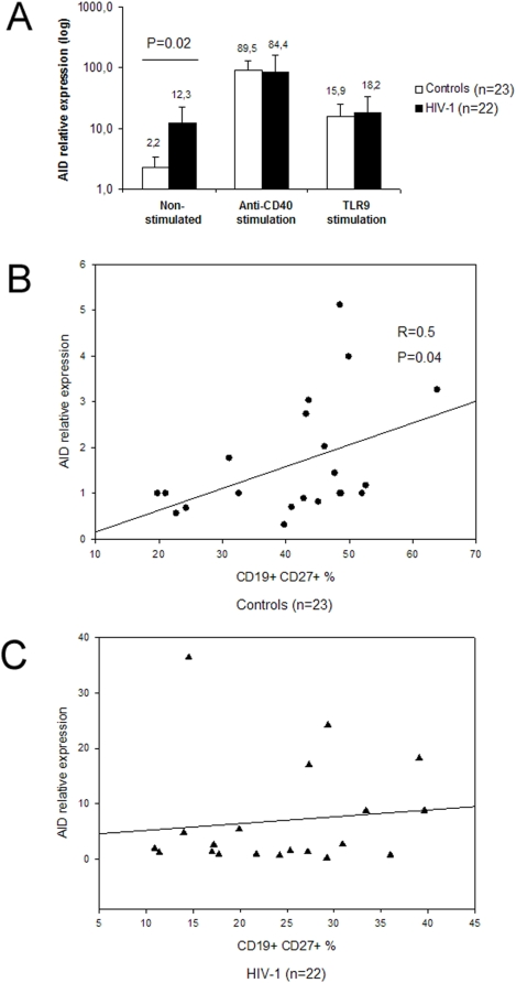 AID expression in HIV-1 infected patients and healthy controls. (A) The ex-vivo levels of AID mRNA expression (left panel) are higher in patients (black bars) as compared with controls (white bars) but they reach similar levels upon in vitro stimulation (middle and right panels). The baseline levels of AID mRNA expression correlate with the percentage of CD27 + B cells in healthy controls (B) while there is no correlation for HIV-1 infected patients (C). The anti-CD40 stimulation was performed with an anti-CD40 mAb, IL4 and IL10 while TLR9 stimulation with CpG.