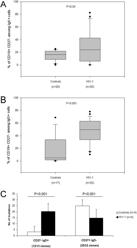 HIV-1 infected patients present with expanded populations of blood <t>CD27</t> − IgA + and CD27 − IgG + B-cells and show inverse patterns of SHM. The percentage of CD27 − IgA + (A) and CD27 − IgG + (B) among total IgA/G expressing B-cells is significantly expanded in HIV-1 infected patients (right panel) as compared with healthy controls (left panel). (C) The number of somatic hypermutations in the VH region of mRNA transcripts of CD27 − B cells (left panel) is increased in HIV-1 infected patients (black bars), as compared with healthy controls (white bars), while an opposite trend is shown for CD27 + B cells (right panel), where the number of somatic hypermutations in the VH region of mRNA transcripts is decreased in HIV-1 infected patients (black bars) as compared with healthy controls (white bars). The number below the bars indicates the number of clones analysed.