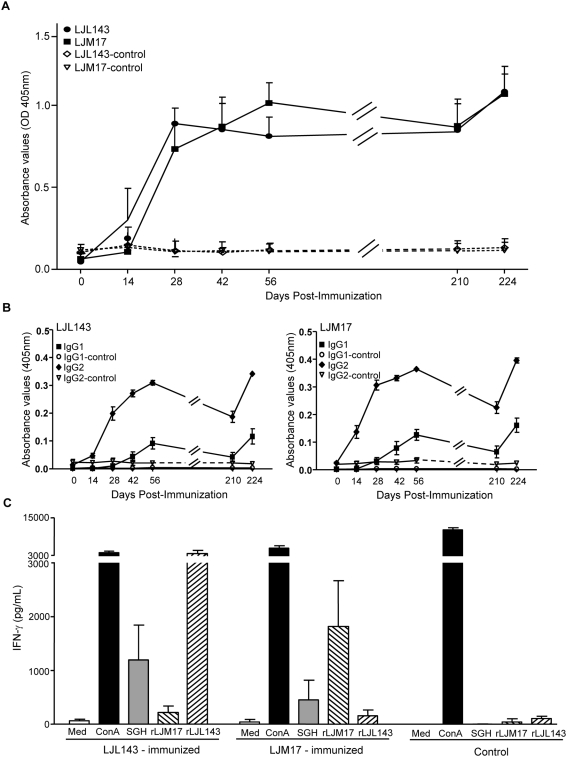 Dogs immunized with the Lu. longipalpis salivary molecules LJM17 or LJL143 develop strong and specific humoral and cellular immune responses. (A) Total <t>IgG</t> and (B) IgG 1 and IgG 2 antibody levels up to day 224 in dogs immunized with either LJM17 (n = 5), LJL143 (n = 5) or the empty plasmid (n = 5). LJL143- and LJM17-immunized dogs were tested using the appropriate recombinant proteins (LJL143 and LJM17). Dogs immunized with the empty vector (control dogs) were tested against both recombinant proteins for IgG, (LJL143-control, LJM17-control), IgG 1 (IgG 1 -control) and IgG 2 (IgG 2 -control). (C) In vitro IFN-γ production by PBMC from LJL143- and LJM17-immunized and control dogs stimulated with media (Med), ConcavalinA (ConA), salivary gland homogenate (SGH), rLJM17 or rLJL143 two weeks after the final vaccination. Error bars represent means±S.E.