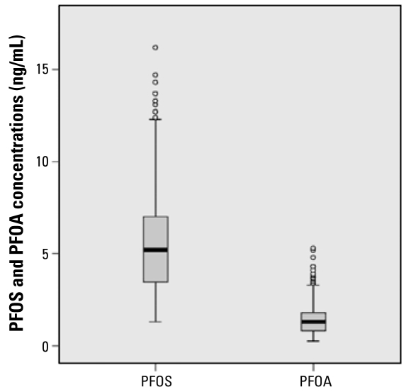 Box and whisker plots of PFOS and PFOA concentrations in maternal serum. Horizontal lines inside boxes indicate the median, boxes represent the interquartile range, whiskers indicate the most extreme data points