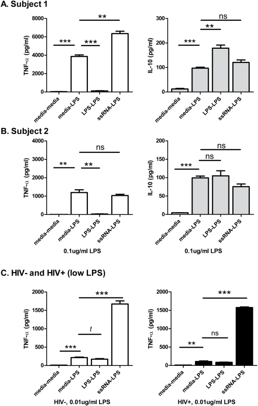 In vitro endotoxin (LPS) 'tolerance' and TLR 'priming' of cytokine responses by single-stranded RNA. Data for triplicate experiments in PBMCs from two HIV uninfected subjects are shown in (A and B) using 0.1 ug/ml of LPS, 1 ug/ml ssRNA40, or media alone for initial priming and subsequent stimulation steps (e.g. 'media-LPS'). In the first subject, pre-incubating PBMCs with LPS dramatically reduced subsequent LPS-induced TNF-α responses (P