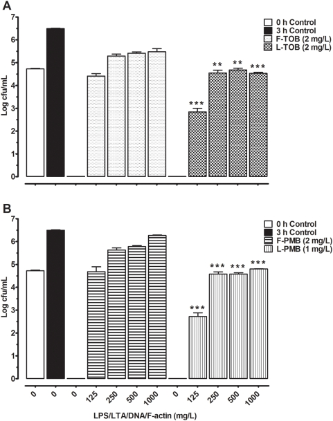 Bactericidal activity and inhibition of antibiotics by <t>DNA,</t> F-actin, <t>LPS</t> and LTA. A) Bactericidal concentrations of free tobramycin (F-TOB) and liposomal tobramycin (L-TOB) were incubated in presence of LPS/LTA (1 to 1000 mg/L). B) Bactericidal concentrations of free polymyxin B (F-PMB) and liposomal polymyxin B (L-PMB) were incubated in presence of DNA/F-actin/LPS/LTA (125 to 1000 mg/L). Growth controls are represented at 0 h (empty bar), and 3 h (dark bar). Comparisons between free and liposomal formulations were made by ANOVA one-way post t -test, and P -values were considered significant when (**) p