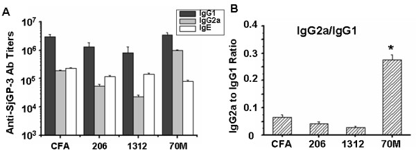 SjGP-3-specific immunoglobulin subtypes <t>(IgG1,</t> <t>IgG2a</t> and <t>IgE)</t> . Groups of mice were immunized with SjGP-3 formulations. Serum was collected after three time immunization. IgG1, IgG2a and IgE titers were detected by ELISA in triplicate wells respectively and the IgG2a to IgG1 ratio was calculated. (A) Anti-SjGP-3 antibody titers. (B) IgG2a/IgG1 ratio. * p