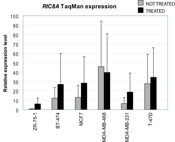 Validation of RIC8A expression in cell lines by qRT-PCR . Relative expression level of RIC8A measured by TaqMan qRT-PCR in treated vs. non-treated cell lines is shown with black and grey bars, respectively. Each sample was run in triplicate and the relative gene expression levels were determined with the standard curve method and normalized using PGK1 as reference gene.