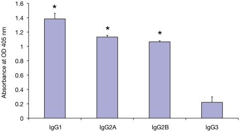 Subclass specific anti-WbGST IgG antibodies in the sera of mice immunized with rWbGST protein. Subclass analysis was performed using a mouse antibody isotyping ELISA kit. The bars represent the mean O.D.±SD at 405 nm of five mice per group.