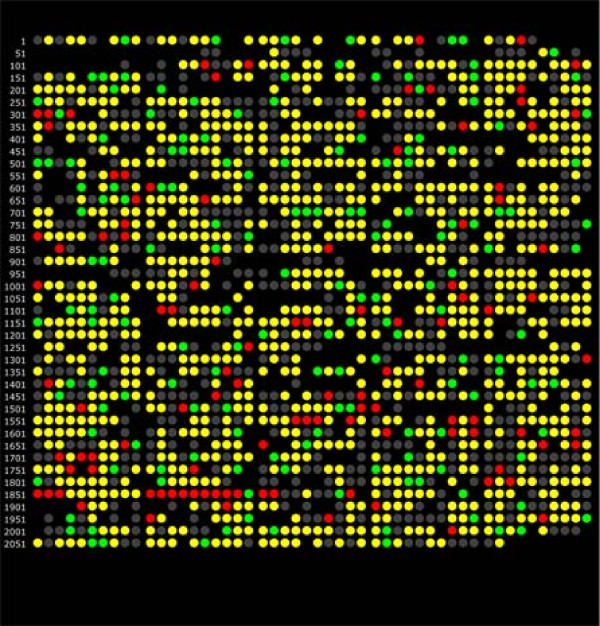Genomic representation of the P. <t>gingivalis</t> proteome, showing changes in relative abundance for the P. gingivalis - F. nucleatum - S. gordonii / P. gingivalis comparison by spectral counting . Each dot represents a PGN ORF number in the order followed by the ATCC 33277 strain annotation. Color codes: red, over-expression in the P. gingivalis - F. nucleatum - S. gordonii community relative to P. gingivalis alone; green, under-expression in the community relative to P. gingivalis alone; yellow, protein was detected qualitatively, but did not change in abundance; gray, proteins that were qualitative non-detects; gaps indicate ORFs that were not common to both the ATCC 33277 and <t>W83</t> annotations according to a master cross-reference compiled by LANL (G. Xie, personal communication).