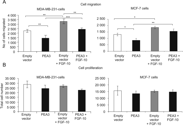Reduction of cell migration by over-expression of PEA3 in breast cancer cells is rescued by exogenous FGF-10 treatment. MDA-MB-231 and MCF-7 cells (1×10 5 ) transfected either with empty vector (white and light grey bars) or pcDNA4/TO-PEA3 (black and dark grey bars), were plated onto Transwell ® filters in 24-well plates 36 h post-transfection. Cells were incubated overnight in medium without FBS supplemented with 0.1% BSA and with (grey bars) or without (black and white bars) recombinant FGF-10 (100 ng/ml), where the lower surface of the membrane had been coated with fibronectin (black bars). After 12 h, for both assay conditions, significantly fewer PEA3-transfected cells had migrated to the lower surface, when compared to controls (*p