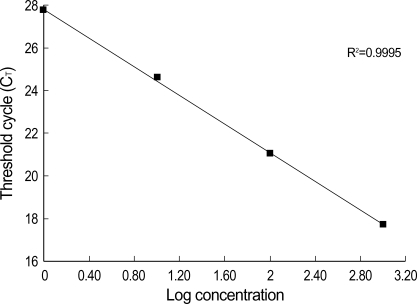 Result of serial dilutions to determine the detection limits of the real-time PCR protocol showing the initial DNA amounts used in the amplification.