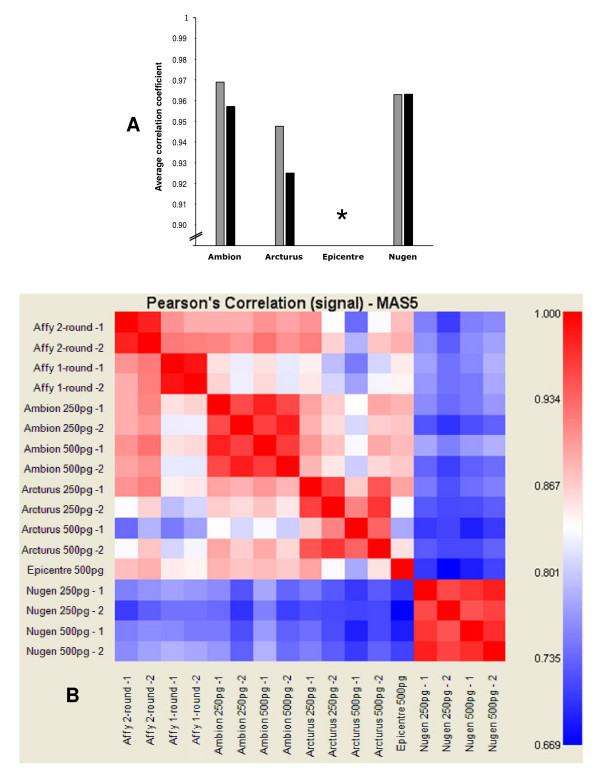 Statistical analysis of expression level measurements for assessing reproducibility and comparability of amplification chemistries . A , we calculated the Pearson's correlation coefficients between technical replicates (same chemistry, same amount of input RNA, but different laboratories). The correlation values were then averaged for each chemistry (grey bars). We also calculated correlation coefficients between results obtained from 250 pg and from 500 pg of RNA input (same chemistry, but different amount of RNA input) and averaged them for each chemistry in order to evaluate the robustness across quantitative variability of RNA input (black bars). Most Epicentre amplifications did not yield sufficient aRNA to carry out hybridisations, and Pearson's correlation coefficients could therefore not be calculated (*). B , Graphic representation of Pearson's correlation coefficients calculated for each pairwise comparison of all assays.
