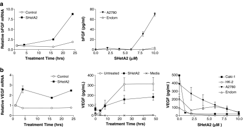 Regulation of bFGF and VEGF mRNA and protein expression. RNA isolated from A2780 cultures treated with 10 μM SHetA2 or solvent for the indicated time was analyzed by rt-PCR for bFGF ( a ) and VEGF ( b ) expression. Results or rtPCR experiments presented are representative of two independent experiments performed in triplicate. Media conditioned by incubation with A2780 cultures and other indicated cultures were evaluated for bFGF ( a ) or VEGF ( b ) protein secretion by ELISA. ELISA results are averages of three independent experiments performed in triplicate