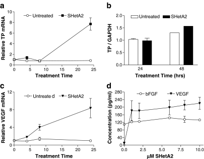 Regulation of angiogenic cytokines in HUVEC cultures. HUVEC cultures were treated with 5 μM or the indicated doses of SHetA2 for 24 h. RNA isolated from the cultures was evaluated for expression of TP ( a ) and VEGF ( c ) mRNA using rt-PCR. Results represent the average and standard error of three independent experiments performed in triplicate. Protein extracts were evaluated by Western blot analysis for TP expression ( b ). Western blot results represent the average and standard error of two independent experiments. Data from one experiment was multiplied by a factor of 2 to normalize the results to the second experiment for presentation on a single graph. Conditioned media was evaluated by ELISA for VEGF expression ( d ). ELISA results represent the average and standard error of three independent experiments performed in triplicate