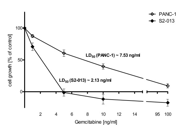 Different HO-1 expression levels are associated with variable susceptibility to chemotherapy . Cell viability was assessed 72 h after application of gemcitabine via MTT assay. Both cell lines showed dose dependent growth inhibition under treatment with gemcitabine. S2-013 cell line with low native HO-1 expression was significantly more susceptible to gemcitabine (LD50 [S2-013] ~2.13 ng/ml) than PANC-1 cell line with high native HO-1 expression (LD50 [PANC-1] ~7.53 ng/ml).