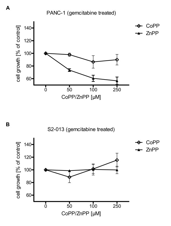 Inhibition of HO-1 activity leads to increased susceptibility to chemotherapy in vitro . Cell viability was assessed 72 h after application of gemcitabine via MTT assay. (3A) Under gemcitabine treatment (LD50 dose) application of ZnPP revealed a dose dependent growth inhibition of PANC-1 cancer cells, whereas application of CoPP had no significant effect on cell proliferation. (3B) In S2-013 cell line implementation of CoPP led to increased cell proliferation, whereas ZnPP had no significant effect.