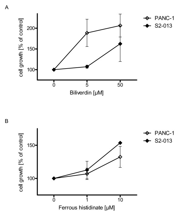 <t>HO-1</t> metabolites mediate resistance effects to chemotherapy . Cell growth was assessed 72 h after application of gemcitabine via MTT assay. (5A) Biliverdin administration biliverdin [5 and 50 μmol/l] resulted in increased proliferation of cancer cell line PANC-1 and S2-013, and therefore reduced the chemotherapeutic effect of gemcitabine (LD50 dose). (5B) Administration of ferrous histidinate revealed increased cell proliferation of PANC-1 and S2-013 cancer cells.