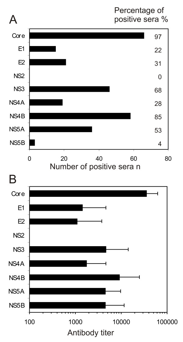 The specificity of anti-HCV antibody responses in patients suffering from chronic HCV infection . A. The frequency of antibodies against individual recombinant HCV proteins in 68 serum specimens obtained from patients suffering from chronic HCV infection. Both the number and percentage of positive sera are shown. B. The relative antibody levels against individual HCV proteins were determined as the last serum dilution showing a positive signal in Western blot analysis. The means and standard deviations of the means for antibody levels against individual HCV proteins are shown based on 68 HCV RNA and antibody positive patient sera. Only individuals showing a positive antibody response against a given HCV protein are included into the means.