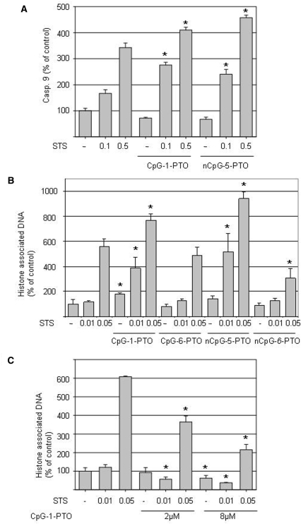 CpG-1-PTO and nCpG-5-PTO amplify staurosporin-induced caspase 9 activity and cytoplasmic histone-assosiated DNA fragments in HaCaT cells—CpG-1-PTO protects RAW264.7 cells from apoptosis. HaCaT cells were treated with 8 µM CpG-1-PTO or nCpG-5-PTO in the presence of 0.1, 0.5 and 1 µM staurosporin (STS). ( A ) After 24 h caspase 9 activity was assessed using a commercial assay as described under 'Materials and Methods' section. Each bar represents the mean of four parallel experiments; the standard deviations are indicated (* P