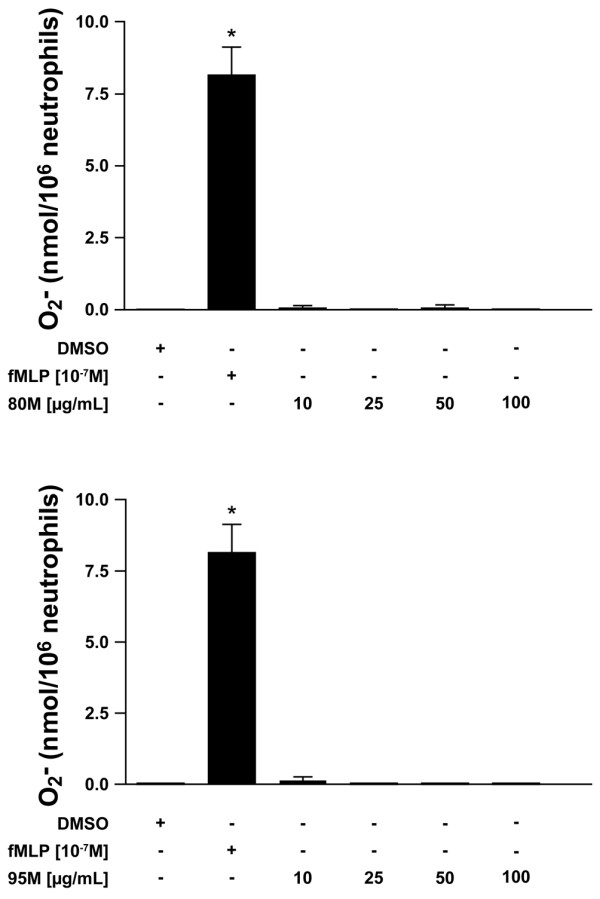 Production of superoxide anions by PMN in response to chitosan. Superoxide anion production was determined using the cytochrome c reduction assay. Freshly isolated polymorphonuclear neutrophils (PMNs) resuspended in RPMI 1640 supplemented with 0.1% decomplemented fetal bovine serum were incubated with the indicated concentrations of 80% deacetylated (80 M) or 95% deacetylated (95 M) chitosan for 10 minutes at 37°C. Results are presented as mean ± standard error. The difference from the negative control is statistically significant: * P