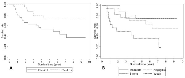 Kaplan-Meier disease specific survival according to IHC scores for negligible and weak cyclooxygenase-2 (COX-2) expression (IHC scores 0–4) versus moderate and strong COX-2 expression (IHC scores 5–12) (p = 0.020; A), and the individual stratified categories (p = 0.006; B), analyzed using the log-rank test .