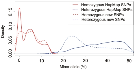Distribution of percentages of a minor variant for SNPs as recovered by <t>Illumina</t> sequencing. Red: homozygous SNPs, blue: heterozygous SNPs. Solid line: HapMap SNPs, dashed line: new SNPs.