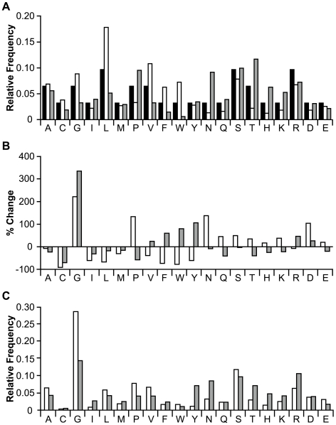 Sequence analysis of randomized peptides from EETI loop-substituted libraries. (A) Amino acid frequencies anticipated from an NNS degenerate codon loop library (black) are shown compared to the observed frequencies of randomized peptides from unsorted EETI loop 2-substituted (white) and EETI loop 3-substituted (grey) libraries. (B) The percent change of individual amino acid frequencies in the substituted loops of enriched EETI loop 2-substituted (white) and EETI loop 3-substituted (grey) clones compared to their frequencies in the respective unsorted libraries. (C) Amino acid frequencies in the randomized peptides of properly folded EETI loop 2-substituted (white) and EETI loop 3-substituted (grey) clones enriched for trypsin binding.