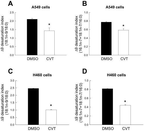 Decreased MUFA/SFA ratio in total lipids of lung cancer cells treated with a small molecule inhibitor of SCD activity. A549 cells (A, B) and H460 cells (C, D) were incubated with 10 µM and 1 µM CVT-11127 (CVT), respectively, or DMSO for 24 h. Cellular lipids were extracted and <t>fatty</t> acids were converted to their methylester form by transesterification as described in Materials and Methods . Fatty <t>acid</t> <t>methyl</t> <t>ester</t> <t>composition</t> was assessed by gas chromatography and percent distribution of fatty acids was calculated. Values express the ratio 18:1n-9/18:0 (A, C) and 16∶1-n7+18:1n-7/16:0 (B, D), and represent the mean±S.D. of 4–5 samples. *, p