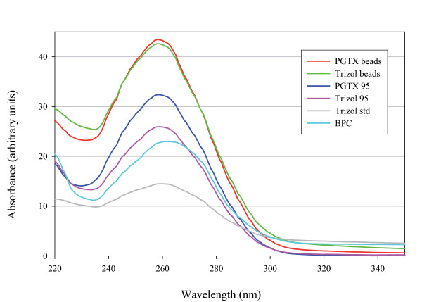 Extraction contamination analysis . Absorption spectra in the UV-region for purified RNA using 6 different extraction methods. For each method, 6 cyanobacteria aliquots were used for RNA extraction. From all obtained RNA samples, 1 μl was analysed using the NanoDrop ND-1000 UV/Vis spectrophotometer. The resulting lines shown are averaged from values obtained for each extraction method.