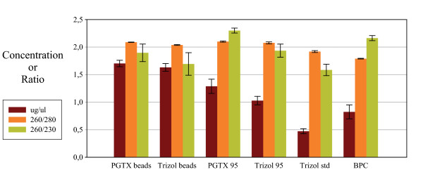 Extracted RNA yield and purity . Yield and absorption ratios for the different extraction methods were determined. For each method, 6 cyanobacteria aliquots were used for RNA extraction and 1 μl analysed using the NanoDrop <t>ND-1000</t> UV/Vis spectrophotometer. The resulting bars shown are the average, and the standard deviation, from values obtained for each extraction method.