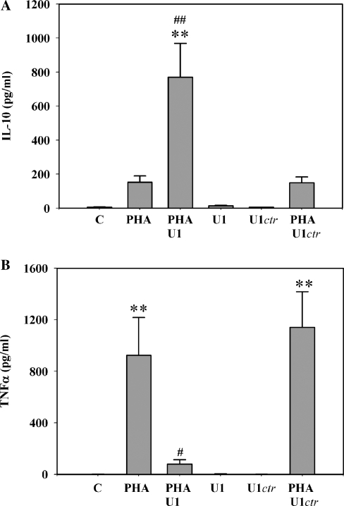 Misplaced U1-snRNA mediates anti-inflammatory effects as detected in A549 cell/PBMC co-culture experiments. A549 cells were either kept as mock-transfected control or stimulated with U1-snRNA (0.1 µg/ml) or U1 ctr (0.003 µg/ml), respectively. After removal of liposomes at 4 h, PBMC were seeded into transwell inserts (9 × 10 6 cells per insert) and placed on top A549 cells for co-culturing as described in the 'Materials and Methods' section. Where indicated, PBMC were stimulated with PHA (1 µg/ml). After 72 h, co-culture supernatants were harvested and production of IL-10 ( A ) and TNF-α ( B ) was assessed by ELISA analysis. Data are expressed as means ± SEM with n = 4 (A) and 6 (B), respectively; ** P
