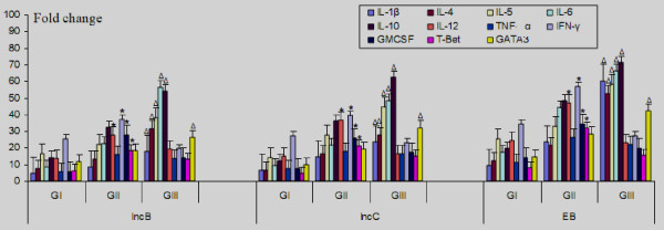 mRNA expression of IL-1β, IL-4, IL-5, IL-6, IL-10, IL-12, TNF-α, IFN-γ, GM-CSF, T-Bet and GATA3 in CD4 + cervical cells in GI, GII and GIII after in vitro stimulation with IncB, IncC and CT EB . Real-time RT-PCR analysis of mRNA levels was done at 12 hours post infection where, Group I (GI) comprised of healthy women with no CT infection, Group II (GII) comprised of CT-positive fertile women, Group III (GIII) comprised of CT-positive infertile women. * P