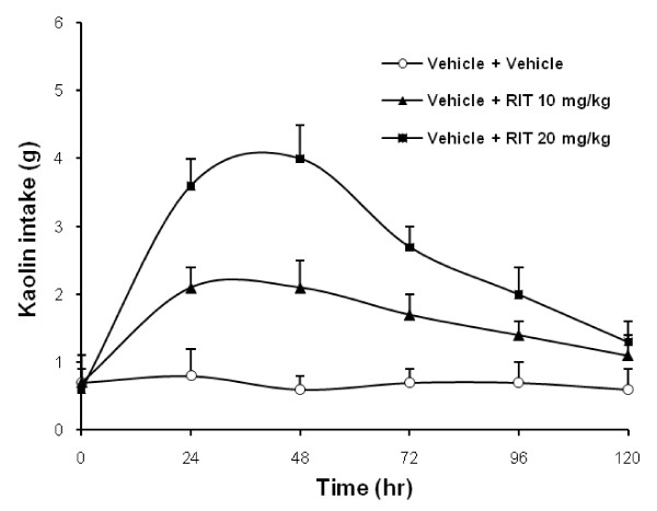 Dose-related effects of pretreatment with ritonavir on kaolin intake . Rats treated with saline only consumed
